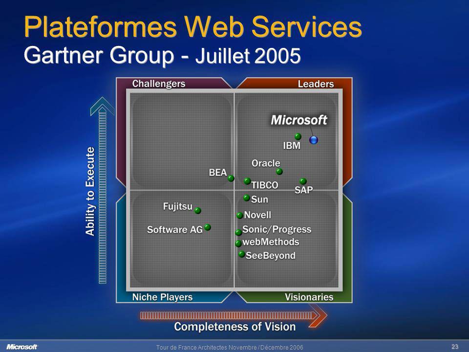Tour de France Architectes Novembre / Décembre 2006 23 Plateformes Web Services Gartner Group - Juillet 2005