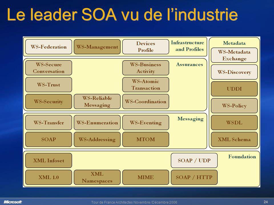 Tour de France Architectes Novembre / Décembre 2006 24 Le leader SOA vu de lindustrie