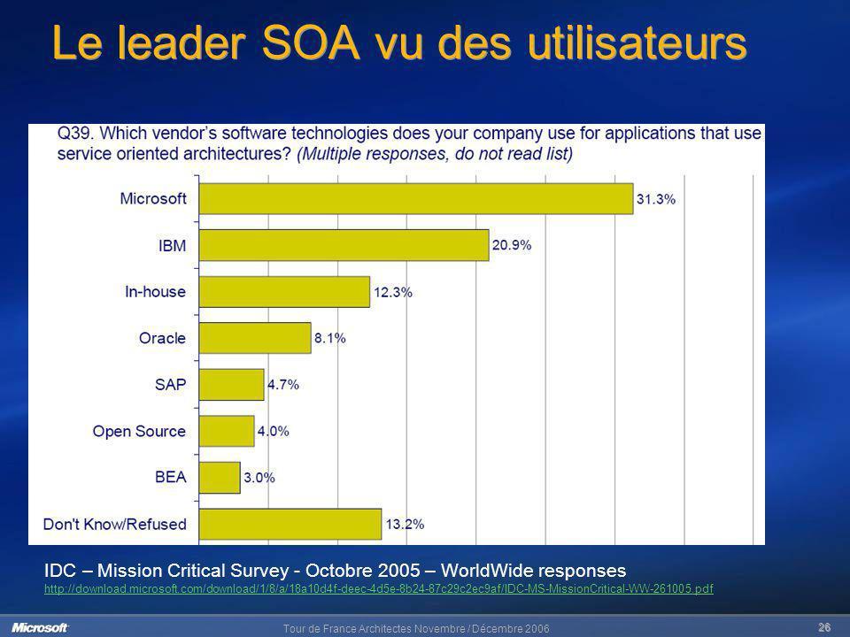 Tour de France Architectes Novembre / Décembre 2006 26 Le leader SOA vu des utilisateurs IDC – Mission Critical Survey - Octobre 2005 – WorldWide resp