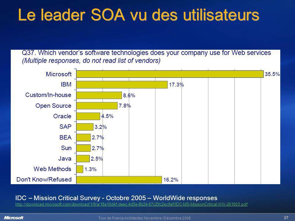 Tour de France Architectes Novembre / Décembre 2006 27 Le leader SOA vu des utilisateurs IDC – Mission Critical Survey - Octobre 2005 – WorldWide resp