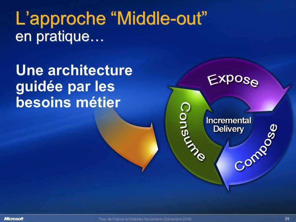 Tour de France Architectes Novembre / Décembre 2006 29 Lapproche Middle-out en pratique… Une architecture guidée par les besoins métier