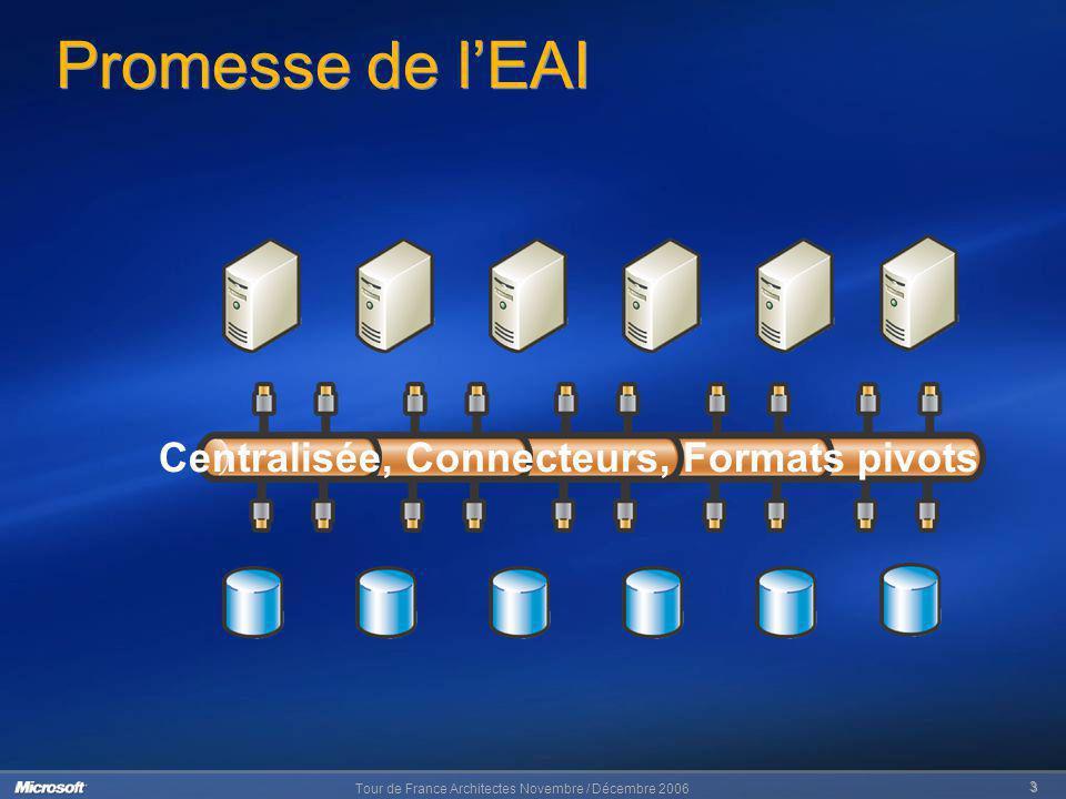 Tour de France Architectes Novembre / Décembre 2006 3 Promesse de lEAI Centralisée, Connecteurs, Formats pivots
