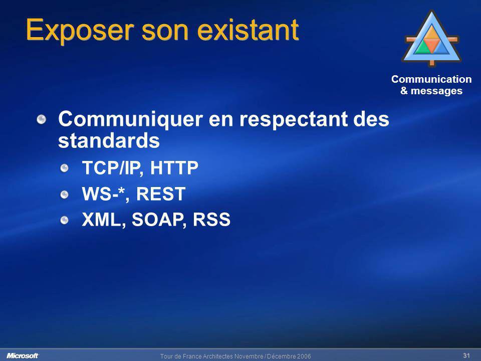 Tour de France Architectes Novembre / Décembre 2006 31 Communication & messages Exposer son existant Communiquer en respectant des standards TCP/IP, H