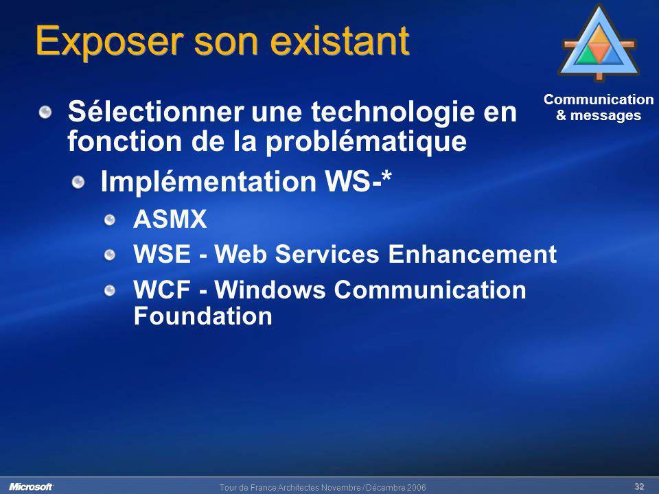 Tour de France Architectes Novembre / Décembre 2006 32 Communication & messages Exposer son existant Sélectionner une technologie en fonction de la pr