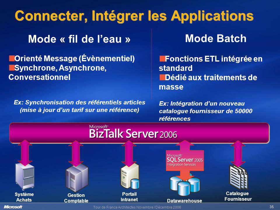 Tour de France Architectes Novembre / Décembre 2006 35 Datawarehouse Catalogue Fournisseur Connecter, Intégrer les Applications Portail Intranet Systè