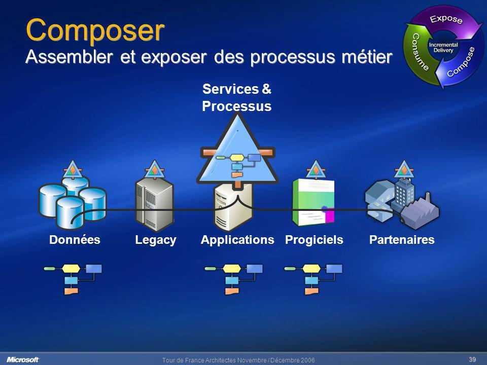 Tour de France Architectes Novembre / Décembre 2006 39 Composer Assembler et exposer des processus métier PartenairesDonnéesLegacyApplicationsProgicie