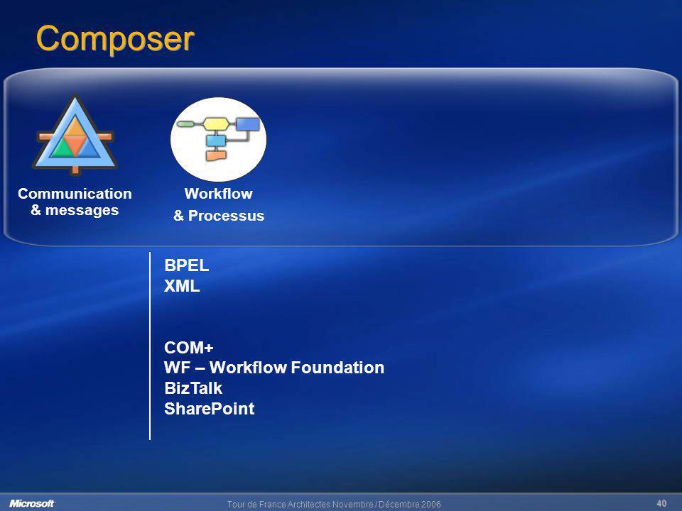 Tour de France Architectes Novembre / Décembre 2006 40 Composer Workflow & Processus BPEL XML COM+ WF – Workflow Foundation BizTalk SharePoint Communi