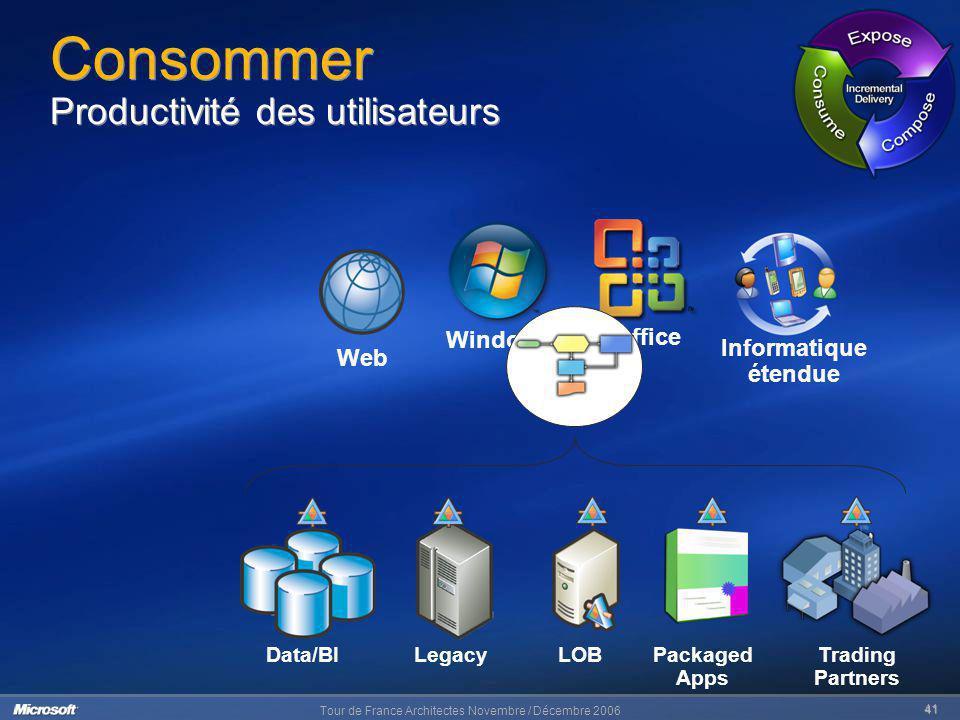 Tour de France Architectes Novembre / Décembre 2006 41 Informatique étendue Web Office Windows Consommer Productivité des utilisateurs Data/BILegacyLO