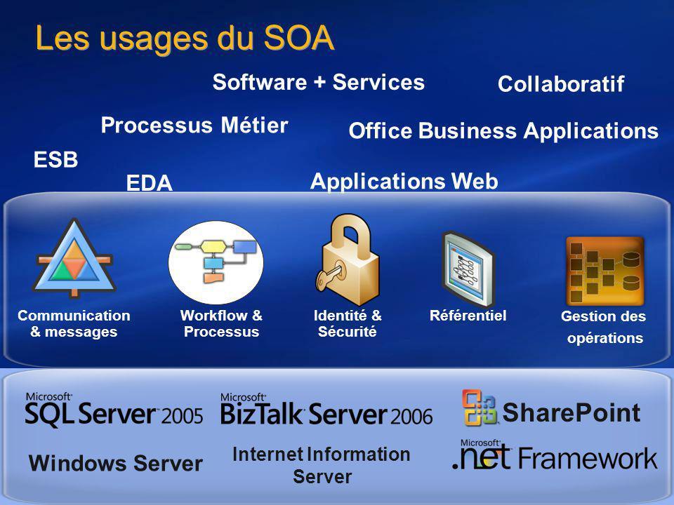 Tour de France Architectes Novembre / Décembre 2006 53 Les usages du SOA Office Business Applications ESB Processus Métier Software + Services Collabo