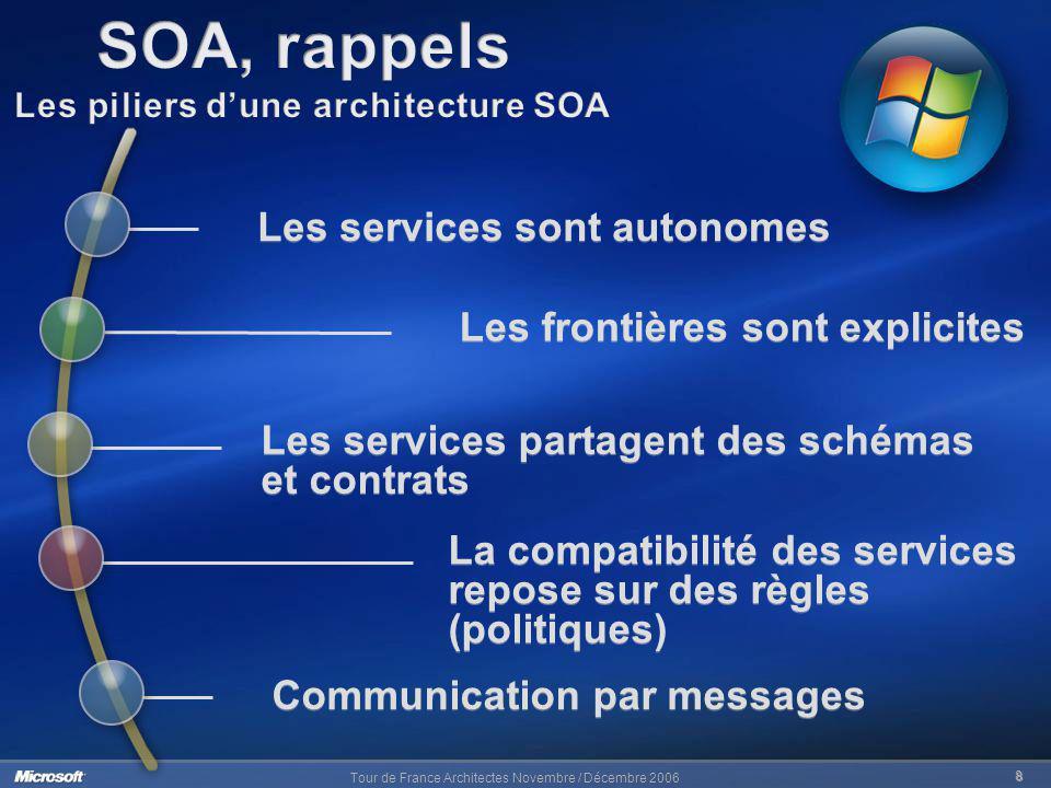 Tour de France Architectes Novembre / Décembre 2006 8 Les services sont autonomes Les frontières sont explicites La compatibilité des services repose
