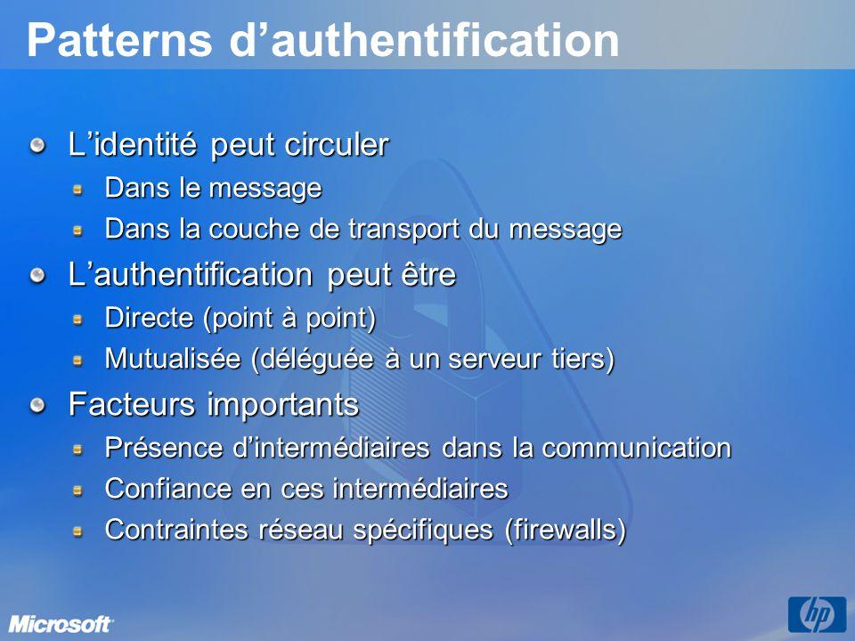 Patterns dauthentification Lidentité peut circuler Dans le message Dans la couche de transport du message Lauthentification peut être Directe (point à
