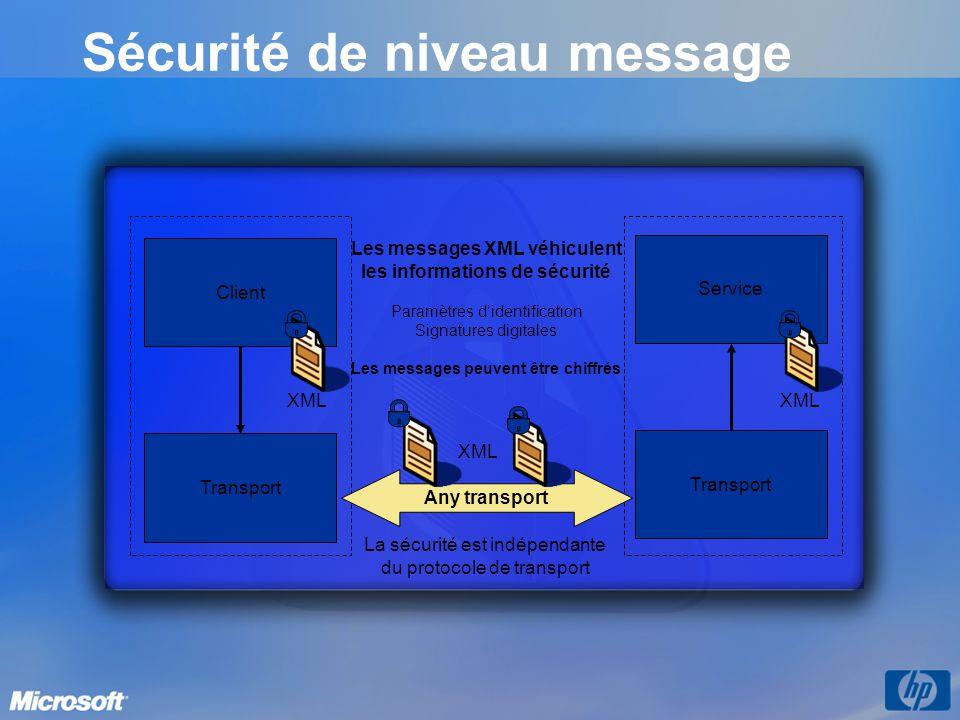 Sécurité de niveau message Les messages XML véhiculent les informations de sécurité Paramètres didentification Signatures digitales Les messages peuve
