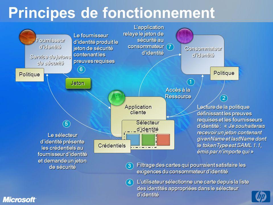 Principes de fonctionnement Applicationcliente Consommateur didentité Politique Fournisseurdidentité Service de jetons de sécurité Politique 2 Lecture