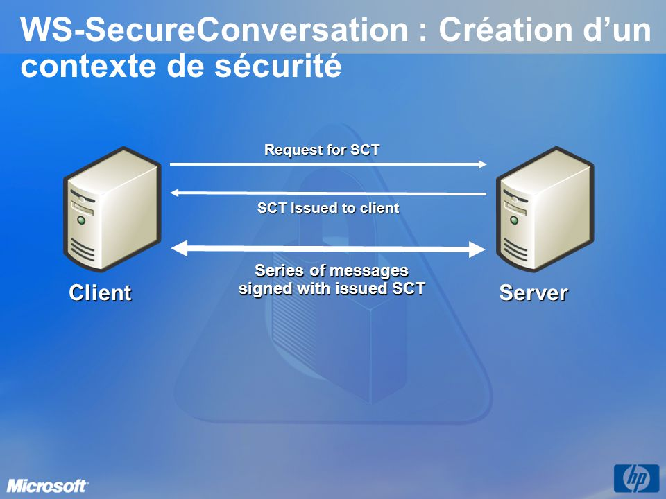 WS-SecureConversation : Création dun contexte de sécurité Request for SCT SCT Issued to client Series of messages signed with issued SCT ClientServer