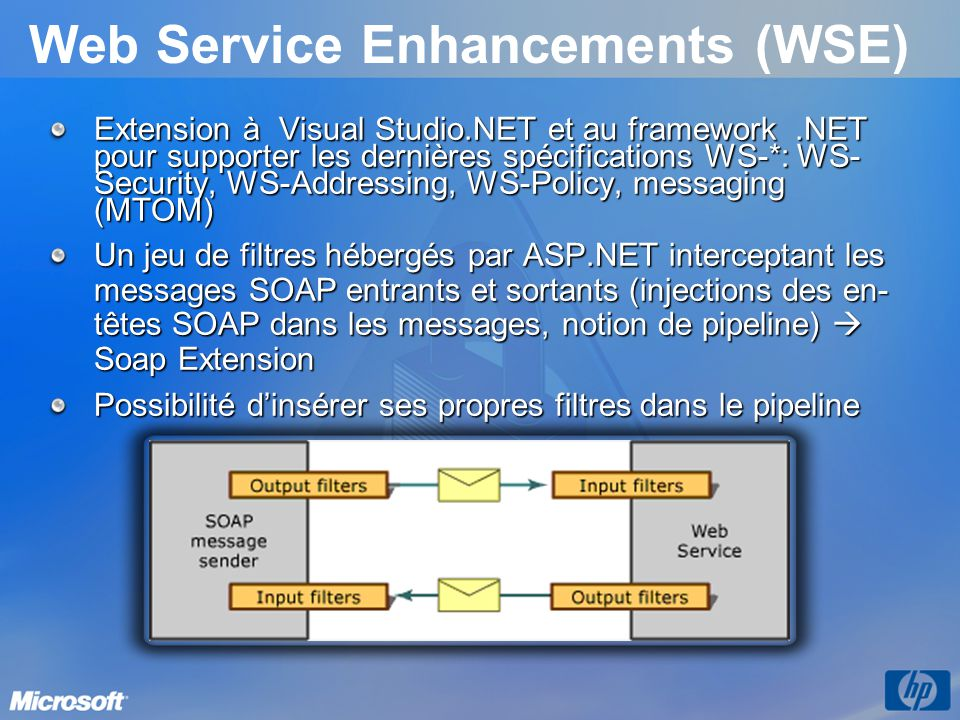 Web Service Enhancements (WSE) Extension à Visual Studio.NET et au framework.NET pour supporter les dernières spécifications WS-*: WS- Security, WS-Addressing, WS-Policy, messaging (MTOM) Un jeu de filtres hébergés par ASP.NET interceptant les messages SOAP entrants et sortants (injections des en- têtes SOAP dans les messages, notion de pipeline) Soap Extension Possibilité dinsérer ses propres filtres dans le pipeline