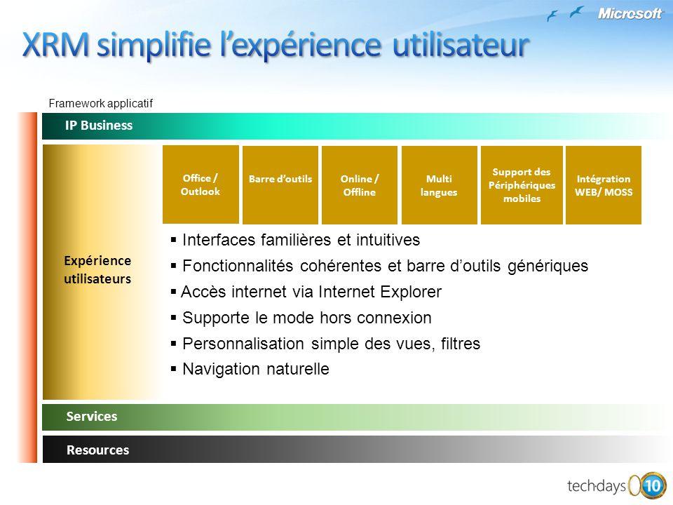 Framework applicatif Services Resources IP Business Interfaces familières et intuitives Fonctionnalités cohérentes et barre doutils génériques Accès i