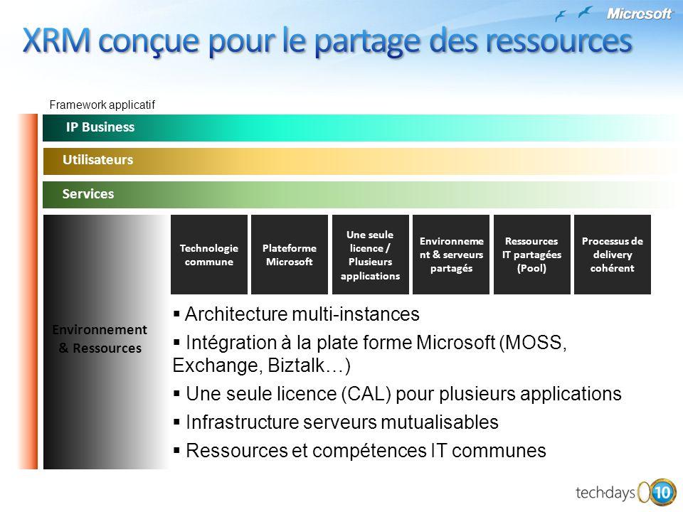 IP Business Architecture multi-instances Intégration à la plate forme Microsoft (MOSS, Exchange, Biztalk…) Une seule licence (CAL) pour plusieurs appl