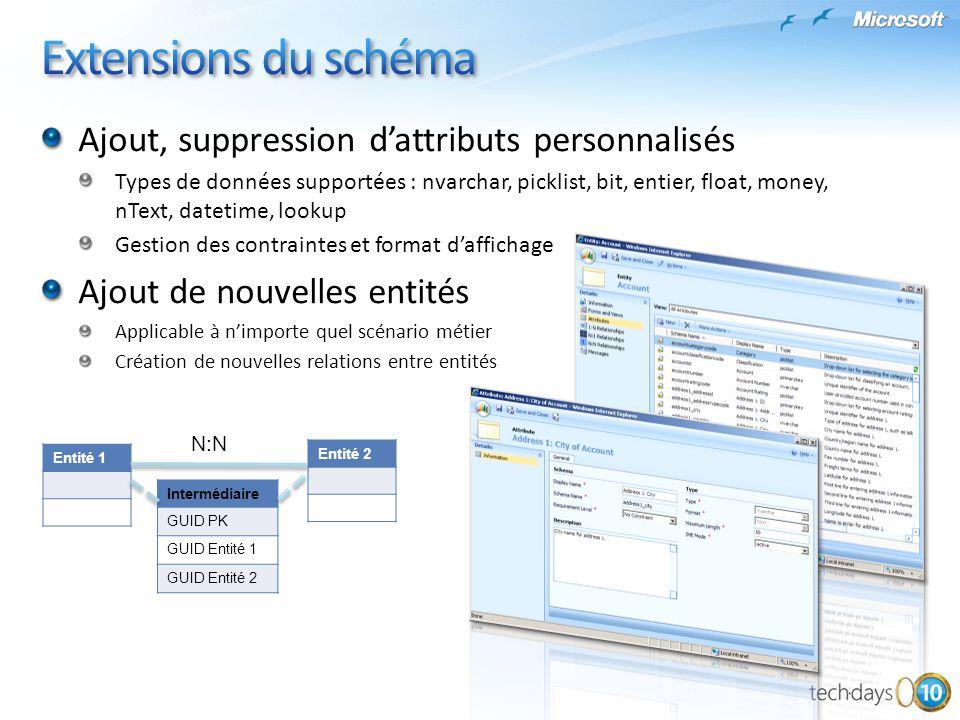 Ajout, suppression dattributs personnalisés Types de données supportées : nvarchar, picklist, bit, entier, float, money, nText, datetime, lookup Gesti