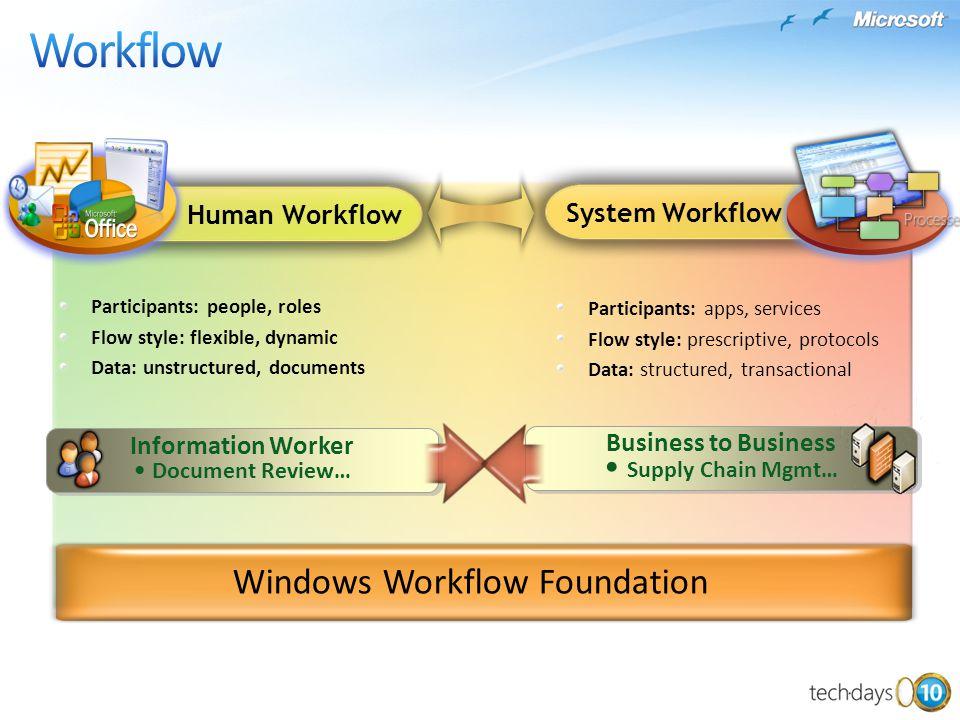 Participants: people, roles Flow style: flexible, dynamic Data: unstructured, documents Participants: apps, services Flow style: prescriptive, protoco