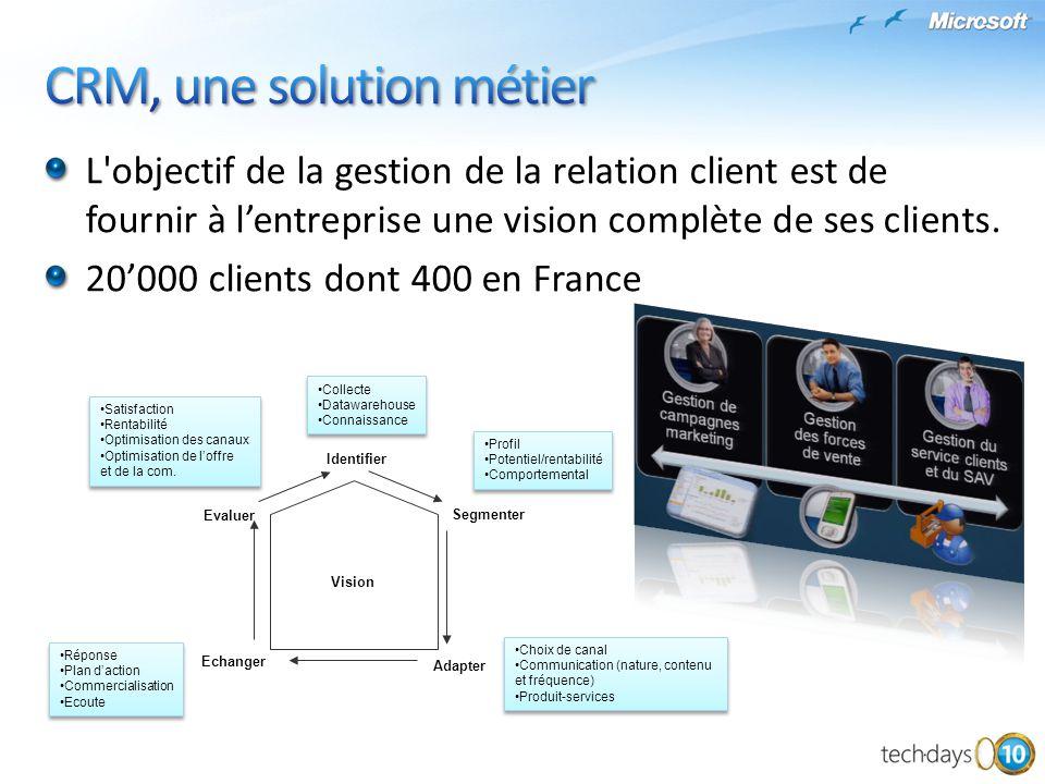 L'objectif de la gestion de la relation client est de fournir à lentreprise une vision complète de ses clients. 20000 clients dont 400 en France Visio