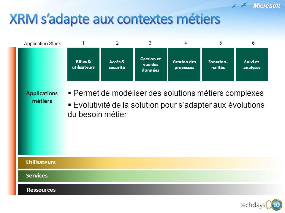 Application Stack Utilisateurs Services Ressources Rôles & utilisateurs 1 2 34 5 6 Applications métiers Accès & sécurité Gestion et vue des données Ge
