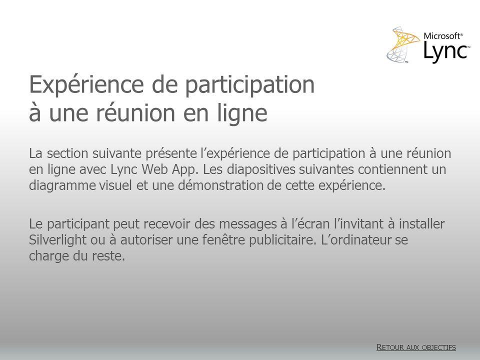 Expérience de participation à une réunion en ligne La section suivante présente lexpérience de participation à une réunion en ligne avec Lync Web App.