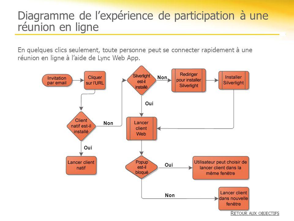 Diagramme de lexpérience de participation à une réunion en ligne Oui Non Oui Non Oui En quelques clics seulement, toute personne peut se connecter rap