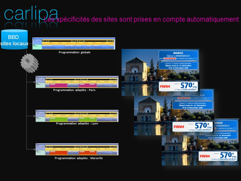 Les spécificités des sites sont prises en compte automatiquement Programmation adaptée : Paris Programmation globale Programmation adaptée : Lyon Programmation adaptée : Marseille BBD sites locaux BBD sites locaux
