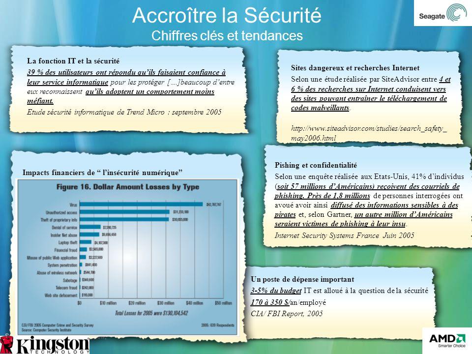Version 3.0 Accroître la Sécurité Chiffres clés et tendances Source: Harvard Business Review; IDC; Microsoft, Gartner La fonction IT et la sécurité 39
