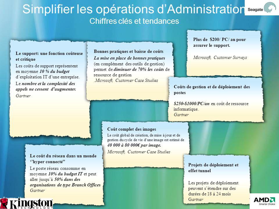 Version 3.0 Simplifier les opérations dAdministration Chiffres clés et tendances Source: Harvard Business Review; IDC; Microsoft, Gartner Le support: