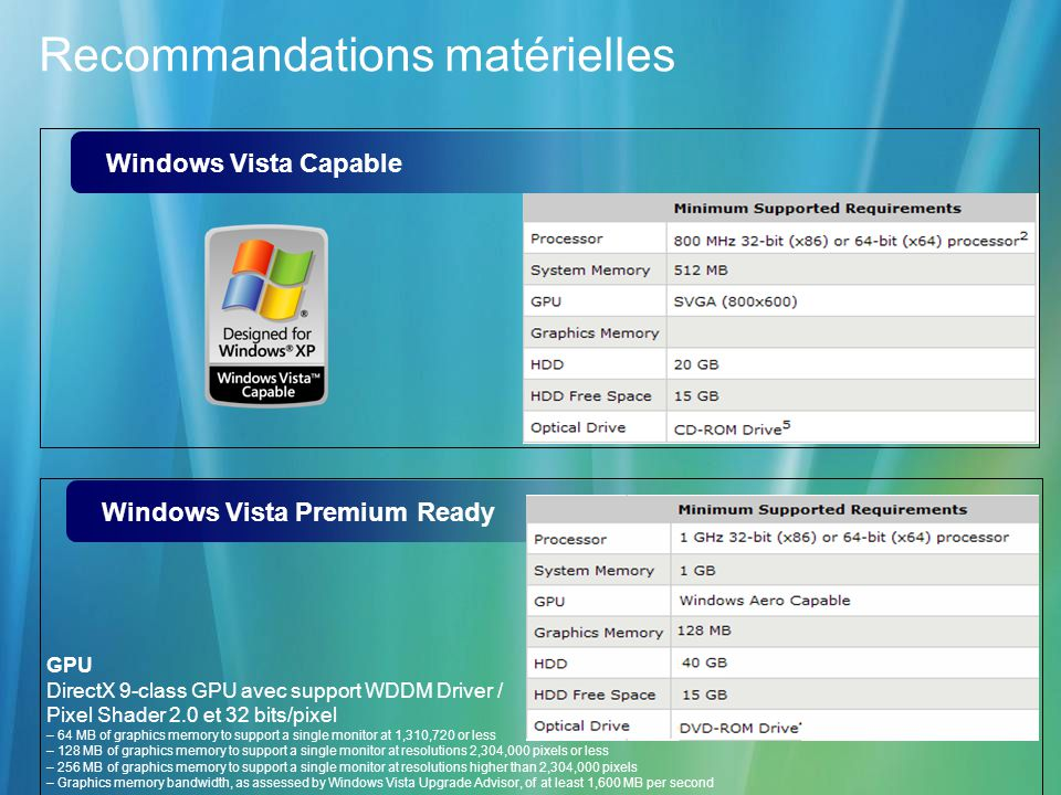 Recommandations matérielles Windows Vista Premium Ready Windows Vista Capable GPU DirectX 9-class GPU avec support WDDM Driver / Pixel Shader 2.0 et 32 bits/pixel – 64 MB of graphics memory to support a single monitor at 1,310,720 or less – 128 MB of graphics memory to support a single monitor at resolutions 2,304,000 pixels or less – 256 MB of graphics memory to support a single monitor at resolutions higher than 2,304,000 pixels – Graphics memory bandwidth, as assessed by Windows Vista Upgrade Advisor, of at least 1,600 MB per second