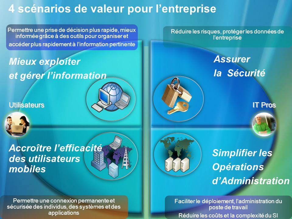 4 scénarios de valeur pour lentreprise Assurer la Sécurité Mieux exploiter et gérer linformation Simplifier les Opérations dAdministration Accroître l