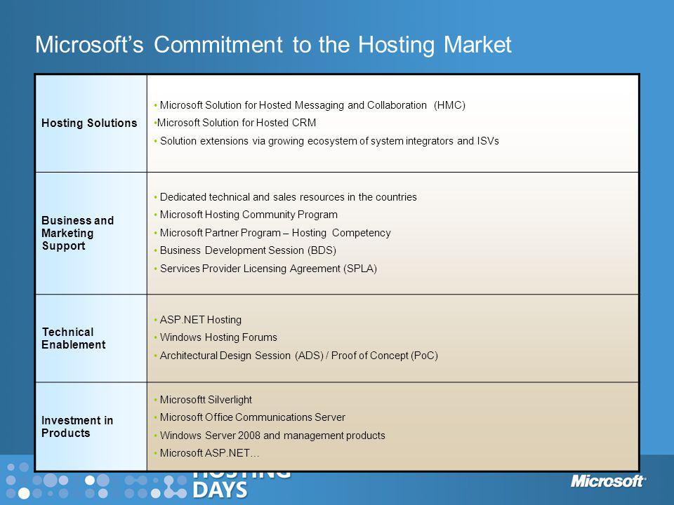 Microsofts Commitment to the Hosting Market * Source – Hosted Email Market, 2005 – 2009, The Radicati Group Hosting Solutions Microsoft Solution for H