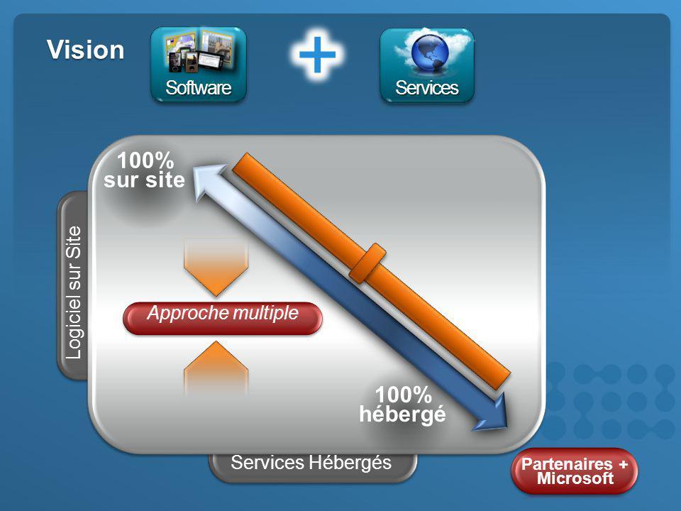 Vision Services Hébergés Logiciel sur Site Partenaires + Microsoft Approche multiple 100% sur site 100% hébergé ServicesServices SoftwareSoftware