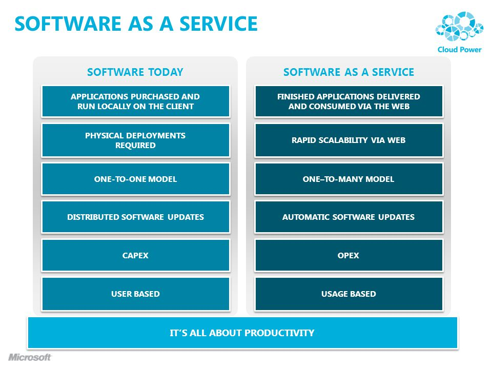 SOFTWARE TODAYSOFTWARE AS A SERVICE ITS ALL ABOUT PRODUCTIVITY CAPEX APPLICATIONS PURCHASED AND RUN LOCALLY ON THE CLIENT ONE-TO-ONE MODEL PHYSICAL DE