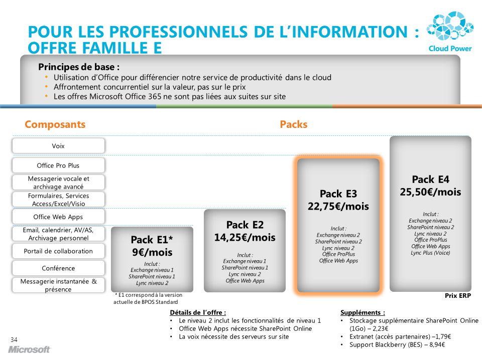 POUR LES PROFESSIONNELS DE LINFORMATION : OFFRE FAMILLE E 34