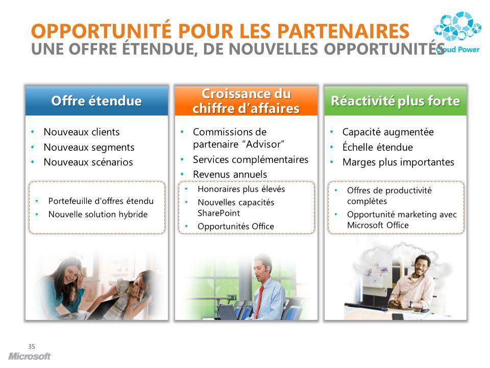 Nouveaux clients Nouveaux segments Nouveaux scénarios Offre étendue Commissions de partenaire Advisor Services complémentaires Revenus annuels Croissa