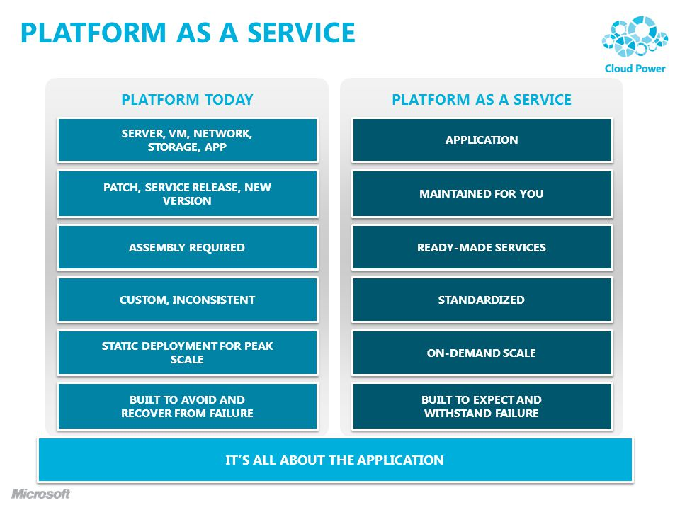 PLATFORM AS A SERVICEPLATFORM TODAY PLATFORM AS A SERVICE ITS ALL ABOUT THE APPLICATION STATIC DEPLOYMENT FOR PEAK SCALE SERVER, VM, NETWORK, STORAGE,