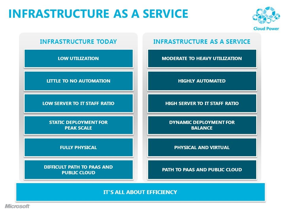 INFRASTRUCTURE TODAYINFRASTRUCTURE AS A SERVICE ITS ALL ABOUT EFFICIENCY FULLY PHYSICAL LOW UTILIZATION LOW SERVER TO IT STAFF RATIO LITTLE TO NO AUTO