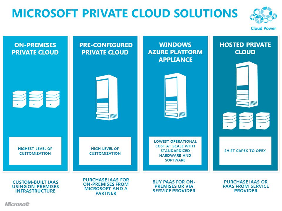 MICROSOFT PRIVATE CLOUD SOLUTIONS ON-PREMISES PRIVATE CLOUD HOSTED PRIVATE CLOUD WINDOWS AZURE PLATFORM APPLIANCE HIGHEST LEVEL OF CUSTOMIZATION SHIFT