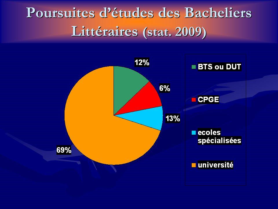 Poursuites détudes des Bacheliers Littéraires (stat. 2009)