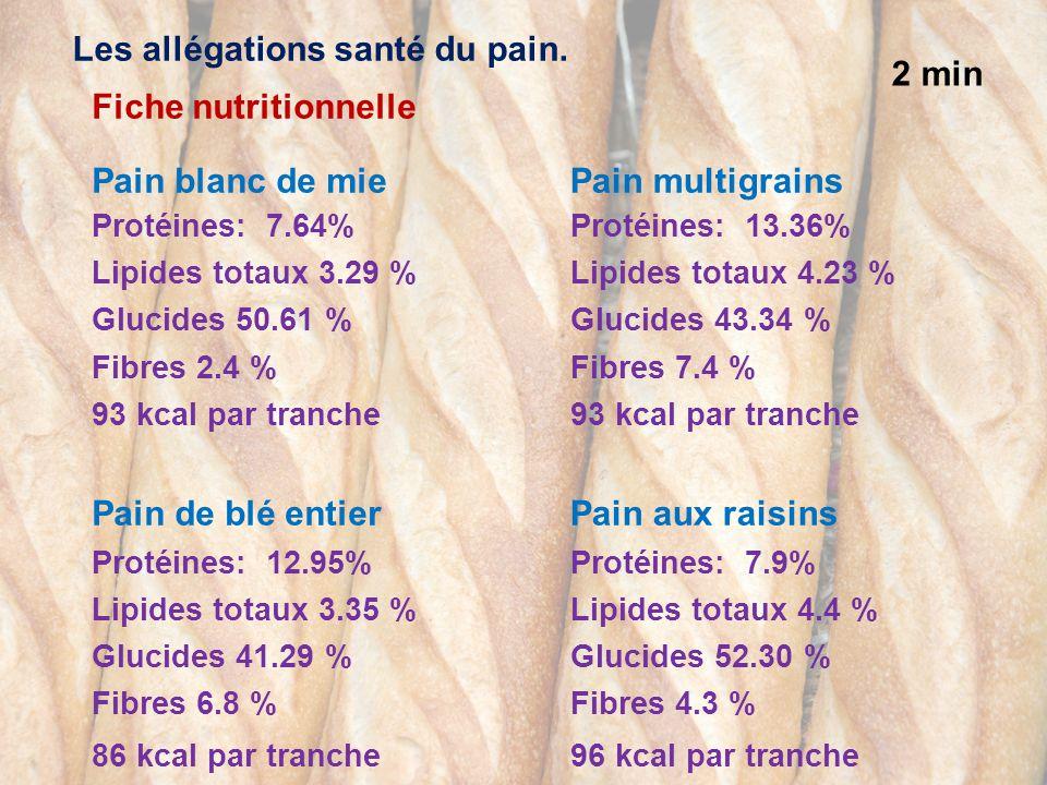 2 min Pain blanc de mie Protéines: 7.64% Lipides totaux 3.29 % Glucides 50.61 % Fibres 2.4 % 93 kcal par tranche Pain de blé entier Protéines: 12.95%