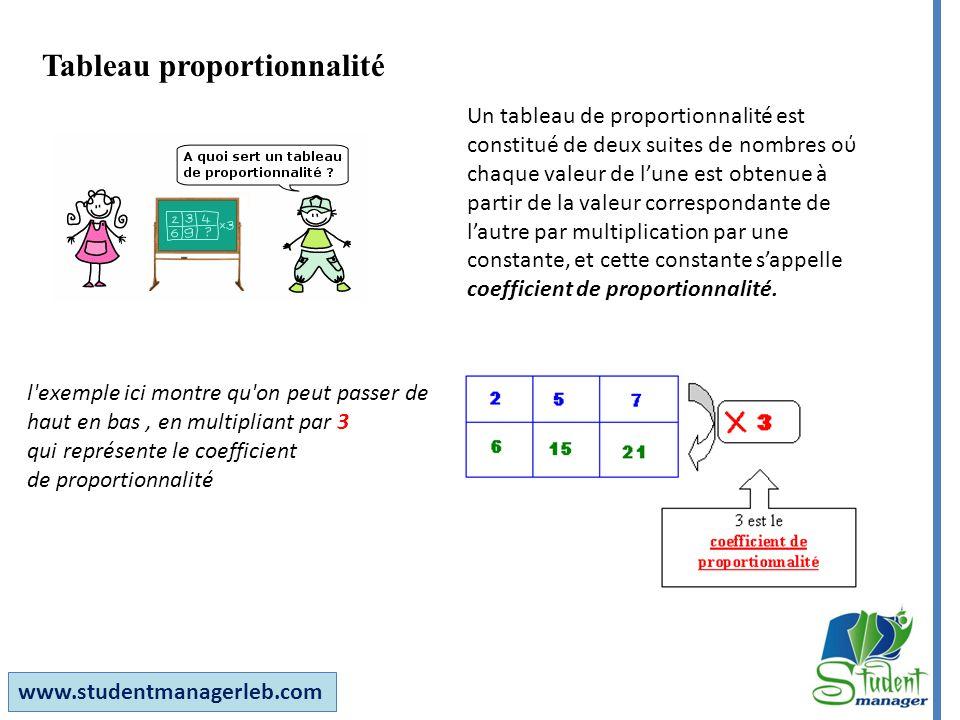 www.studentmanagerleb.com Tableau proportionnalité Un tableau de proportionnalité est constitué de deux suites de nombres oύ chaque valeur de lune est