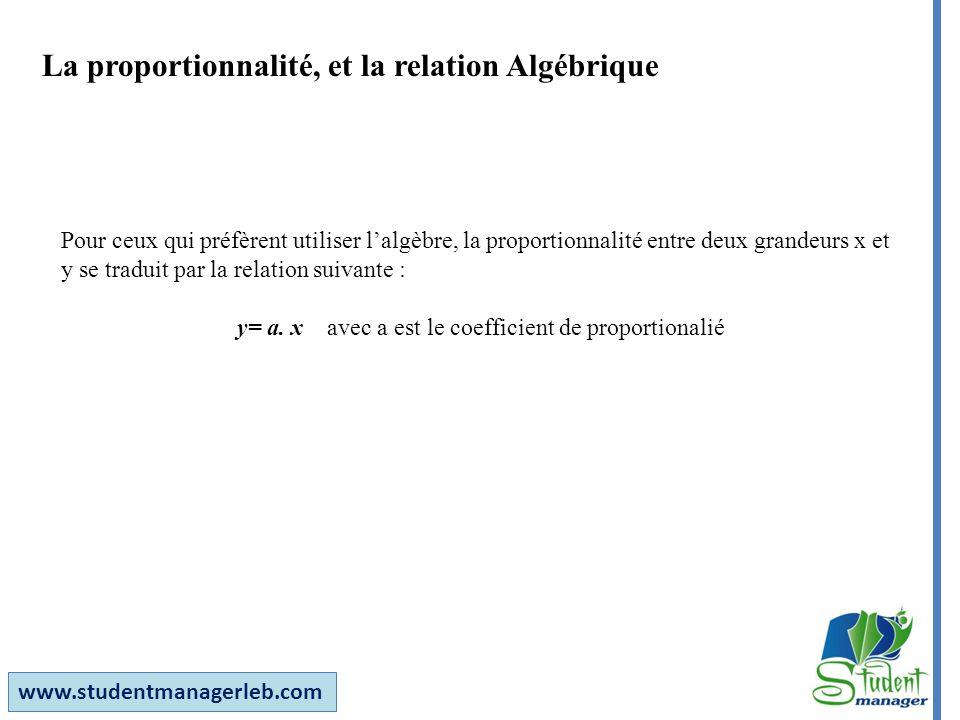 www.studentmanagerleb.com La proportionnalité, et la relation Algébrique Pour ceux qui préfèrent utiliser lalgèbre, la proportionnalité entre deux gra
