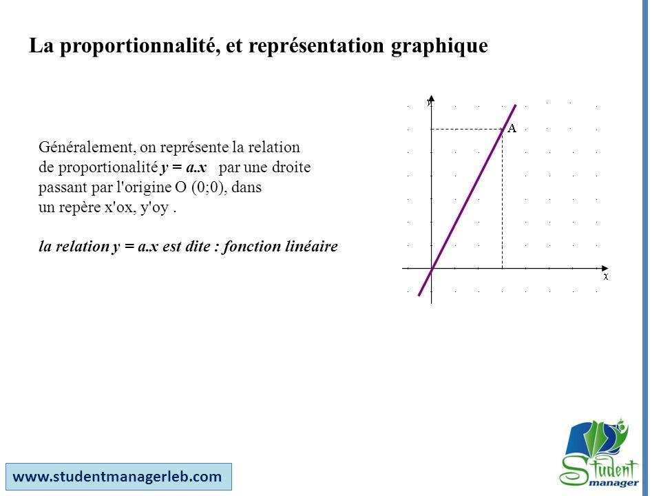 www.studentmanagerleb.com La proportionnalité, et représentation graphique Généralement, on représente la relation de proportionalité y = a.x par une