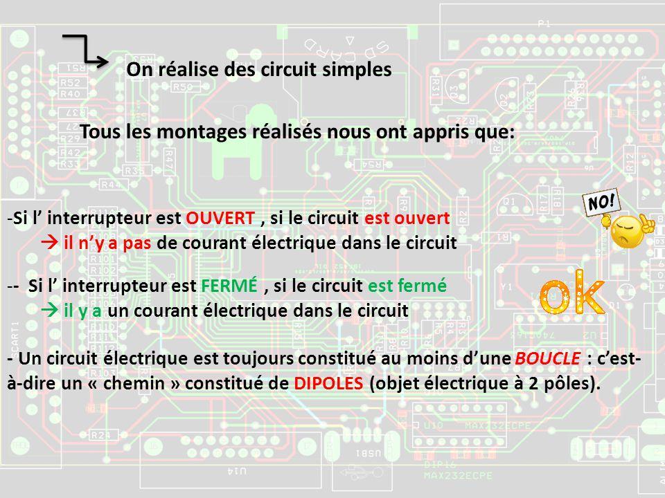 On réalise des circuit simples Tous les montages réalisés nous ont appris que: -S-Si l interrupteur est OUVERT, si le circuit est ouvert il n y a pas de courant électrique dans le circuit -- Si l interrupteur est FERMÉ, si le circuit est fermé il y a un courant électrique dans le circuit - Un circuit électrique est toujours constitué au moins dune BOUCLE : cest- à-dire un « chemin » constitué de DIPOLES (objet électrique à 2 pôles).