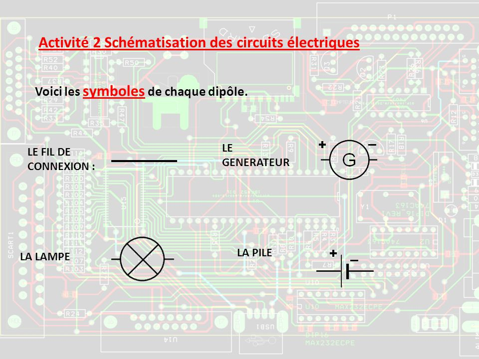 Activité 2 Schématisation des circuits électriques Voici les symboles de chaque dipôle. LE FIL DE CONNEXION : LE GENERATEUR LA LAMPE LA PILE