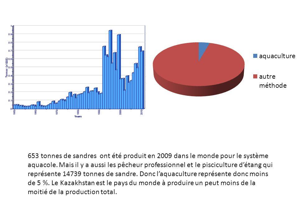 653 tonnes de sandres ont été produit en 2009 dans le monde pour le système aquacole.