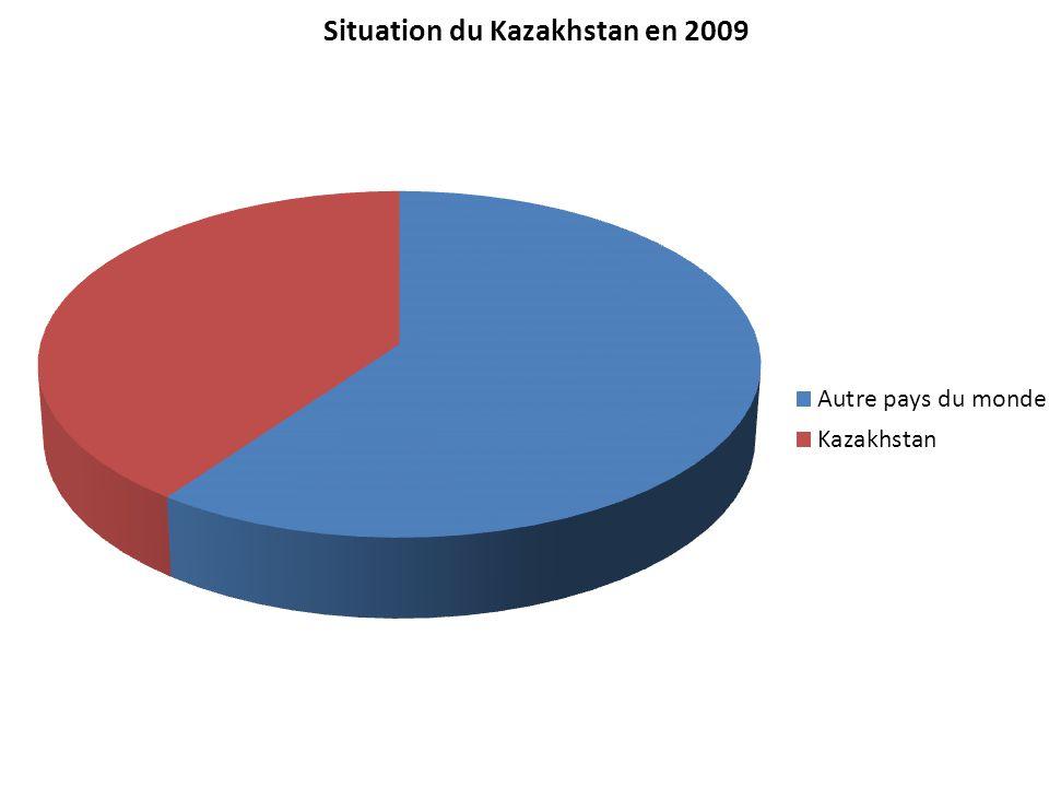 Importateur : France et Allemagne Exportateur : Kazakhstan et la fédération de Russie