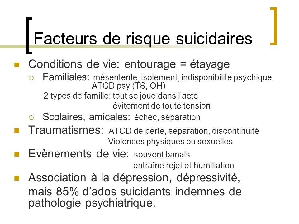 Facteurs de risque suicidaires Conditions de vie: entourage = étayage Familiales: mésentente, isolement, indisponibilité psychique, ATCD psy (TS, OH)